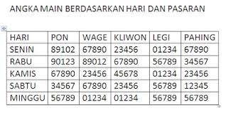 Perhitungan Indo Togel Dalam Harian Jawa